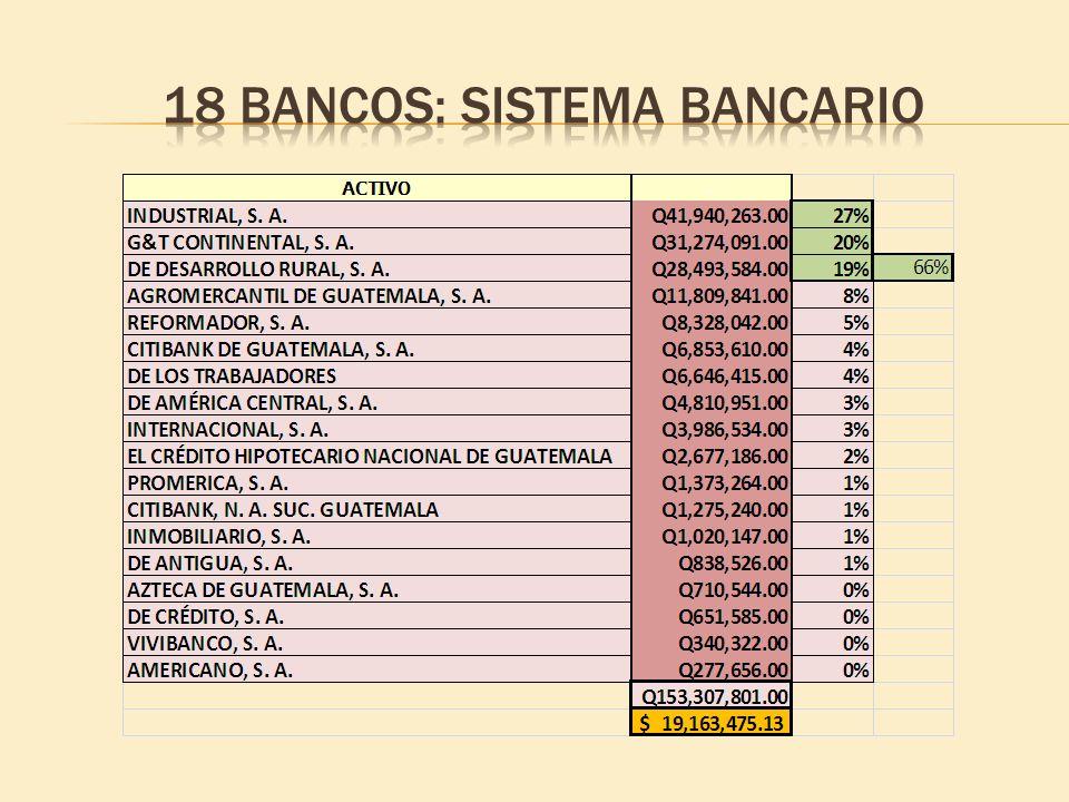 18 bancos: sistema bancario