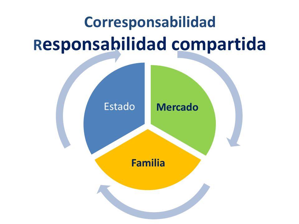 Corresponsabilidad Responsabilidad compartida