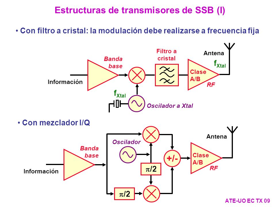 Estructuras de transmisores de SSB (I)