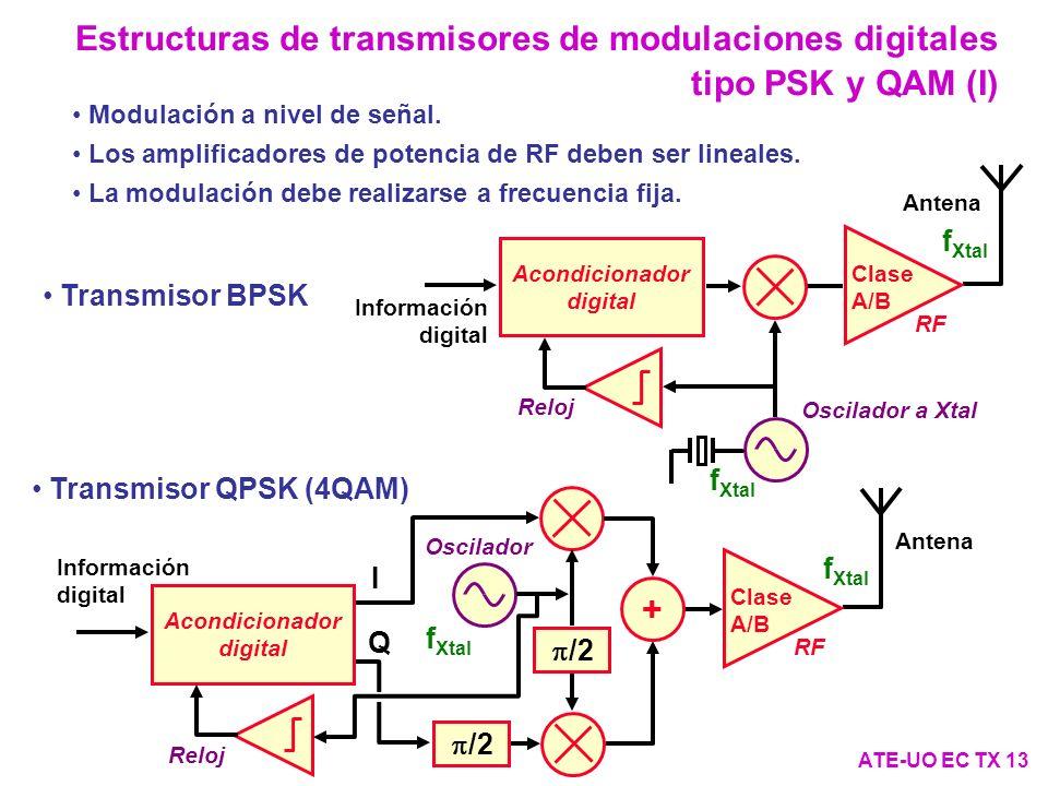 Acondicionador digital Acondicionador digital