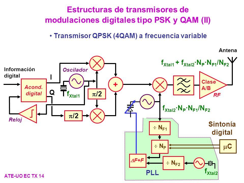 Estructuras de transmisores de modulaciones digitales tipo PSK y QAM (II)