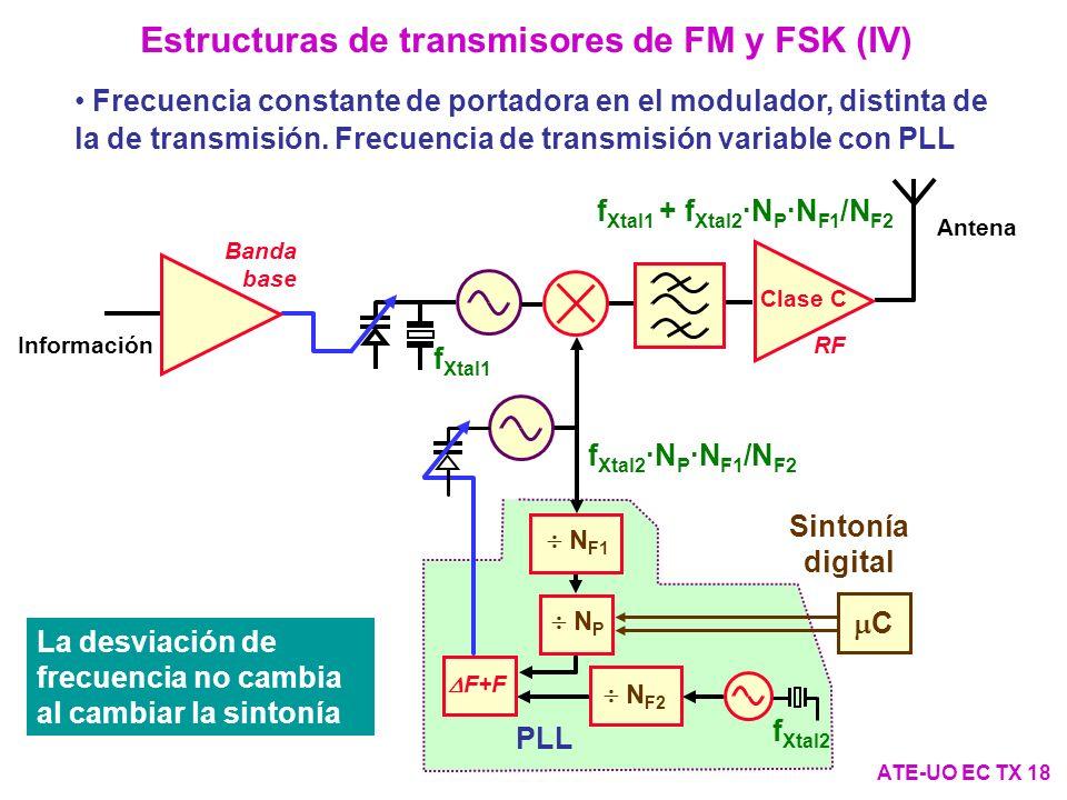 Estructuras de transmisores de FM y FSK (IV)