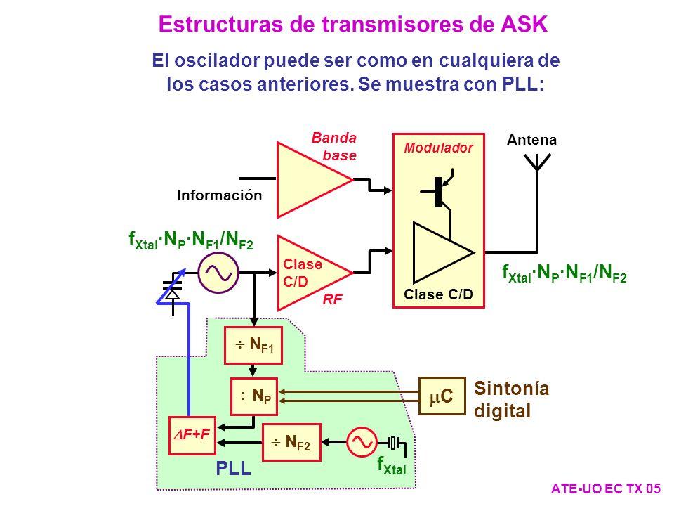 Estructuras de transmisores de ASK