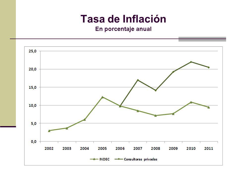 Tasa de Inflación En porcentaje anual