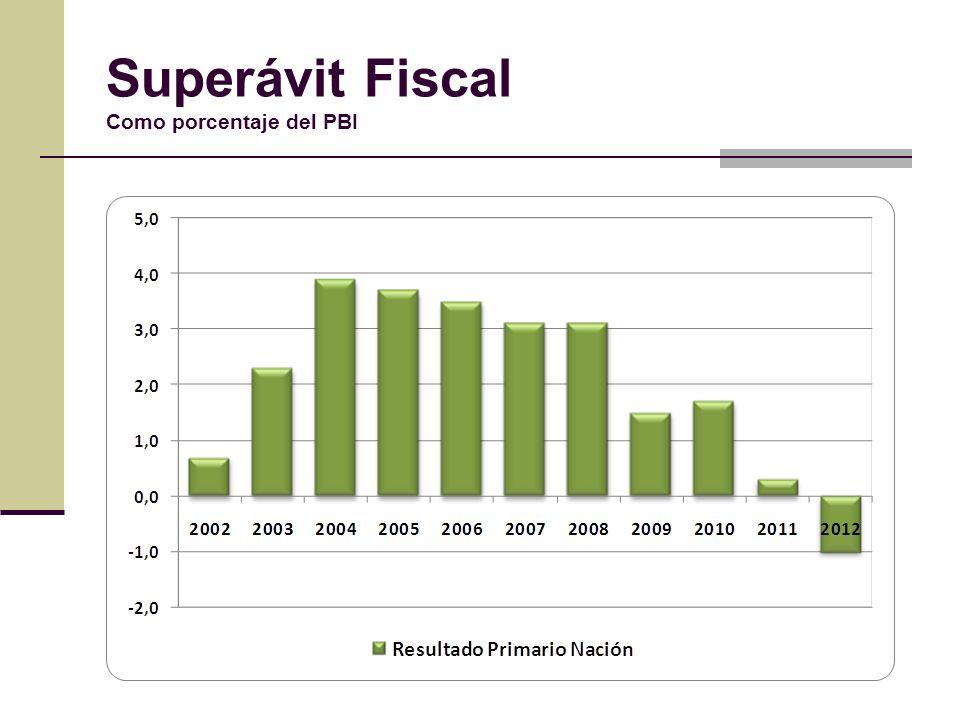 Superávit Fiscal Como porcentaje del PBI