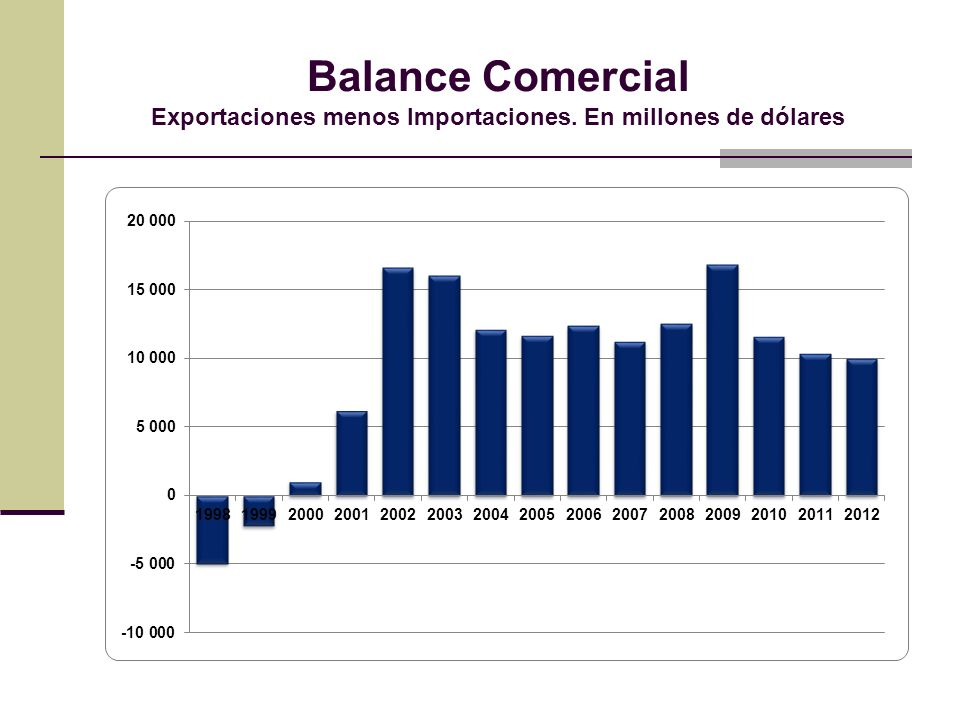 Balance Comercial Exportaciones menos Importaciones