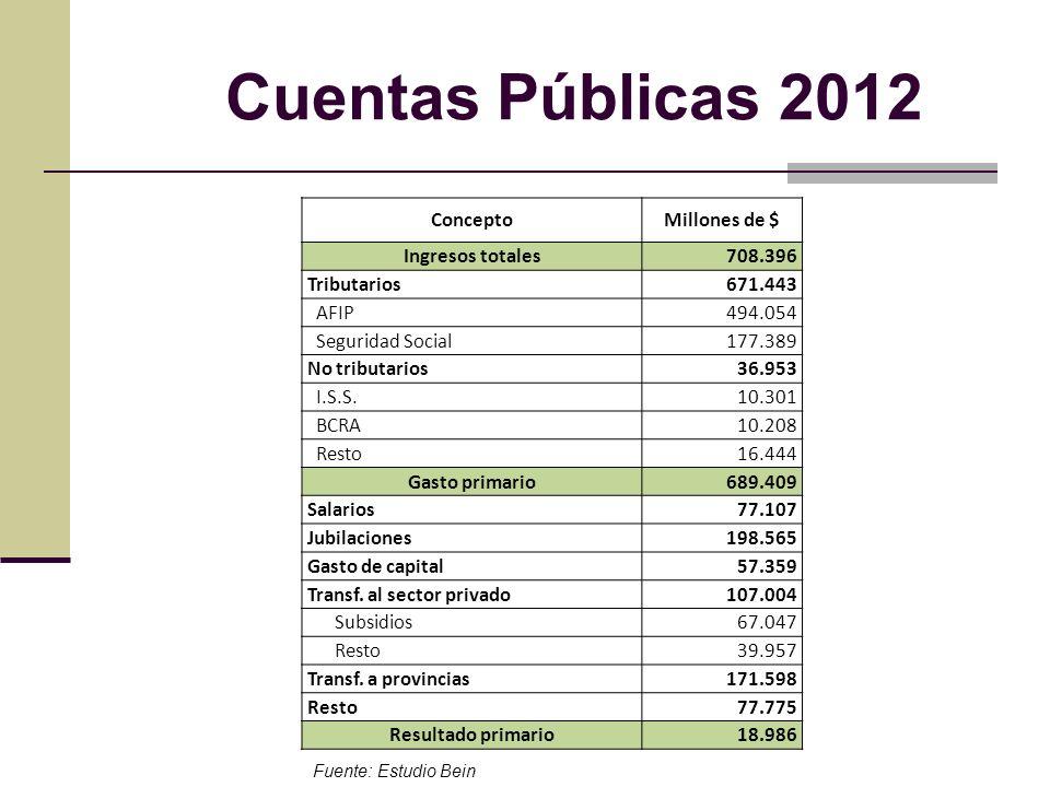 Cuentas Públicas 2012 Concepto Millones de $ Ingresos totales 708.396