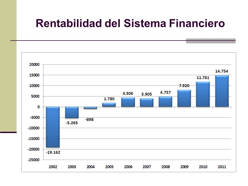 Rentabilidad del Sistema Financiero