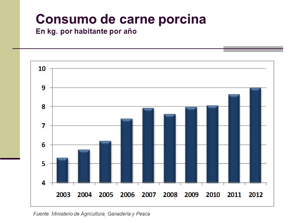 Consumo de carne porcina En kg. por habitante por año