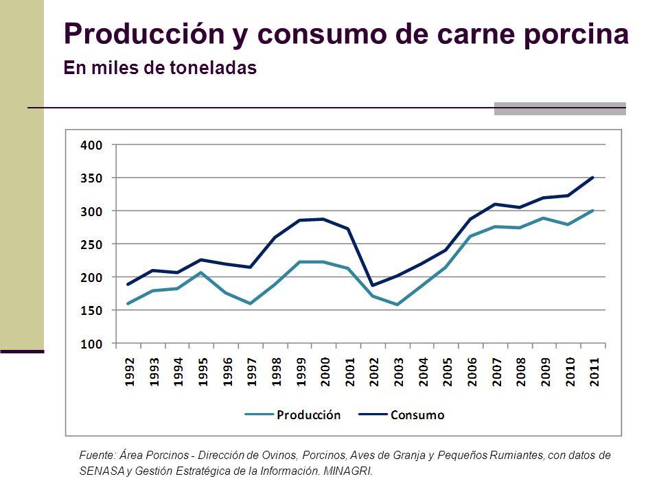 Producción y consumo de carne porcina