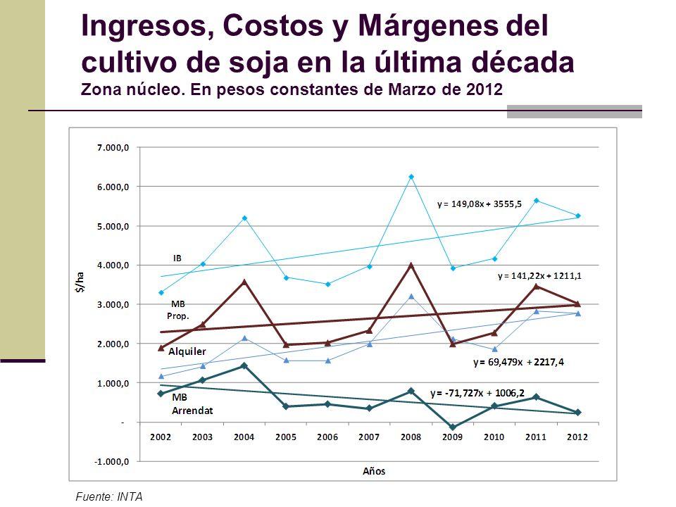 Ingresos, Costos y Márgenes del cultivo de soja en la última década Zona núcleo. En pesos constantes de Marzo de 2012