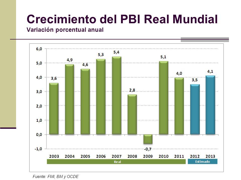 Crecimiento del PBI Real Mundial Variación porcentual anual