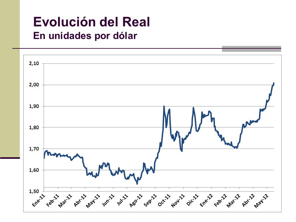 Evolución del Real En unidades por dólar
