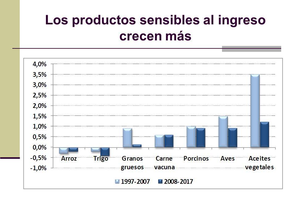 Los productos sensibles al ingreso crecen más