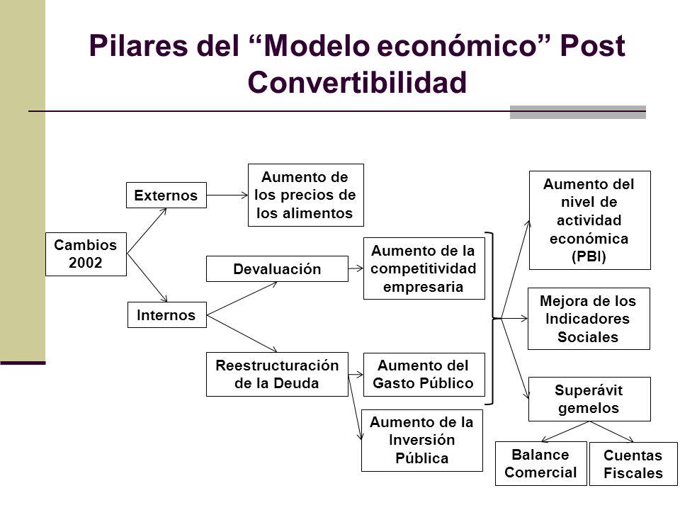 Pilares del Modelo económico Post Convertibilidad