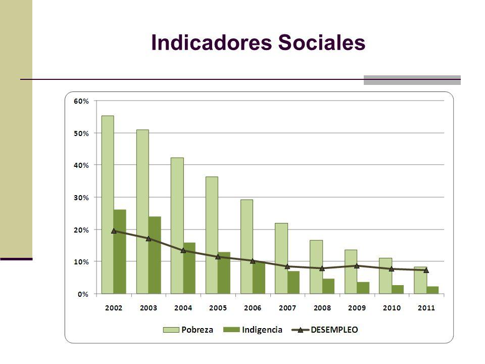 Indicadores Sociales