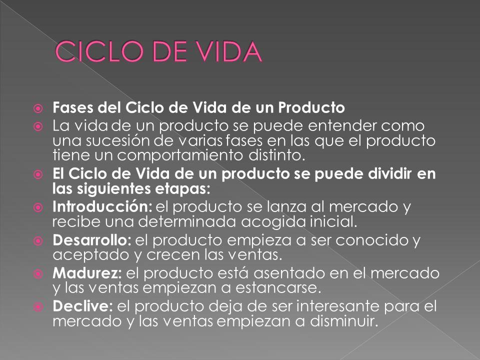 CICLO DE VIDA Fases del Ciclo de Vida de un Producto