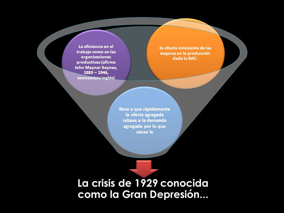 La crisis de 1929 conocida como la Gran Depresión...