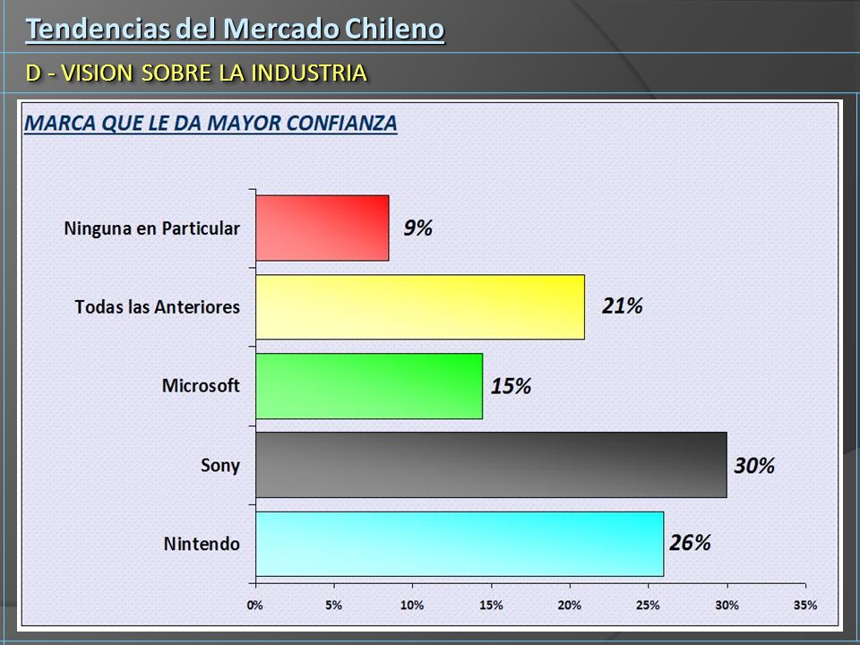 Tendencias del Mercado Chileno