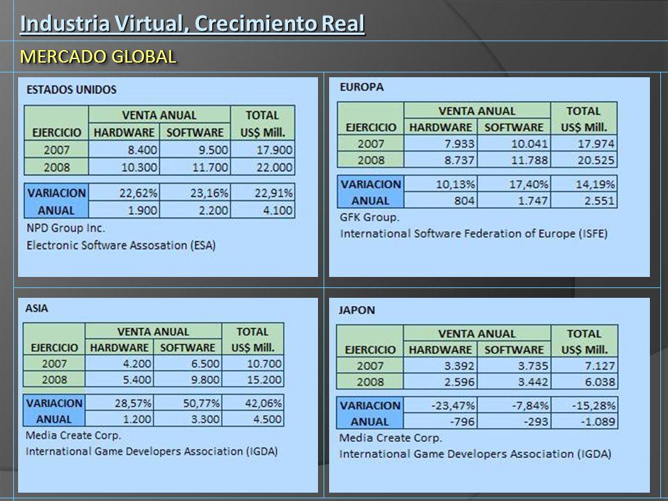 Industria Virtual, Crecimiento Real