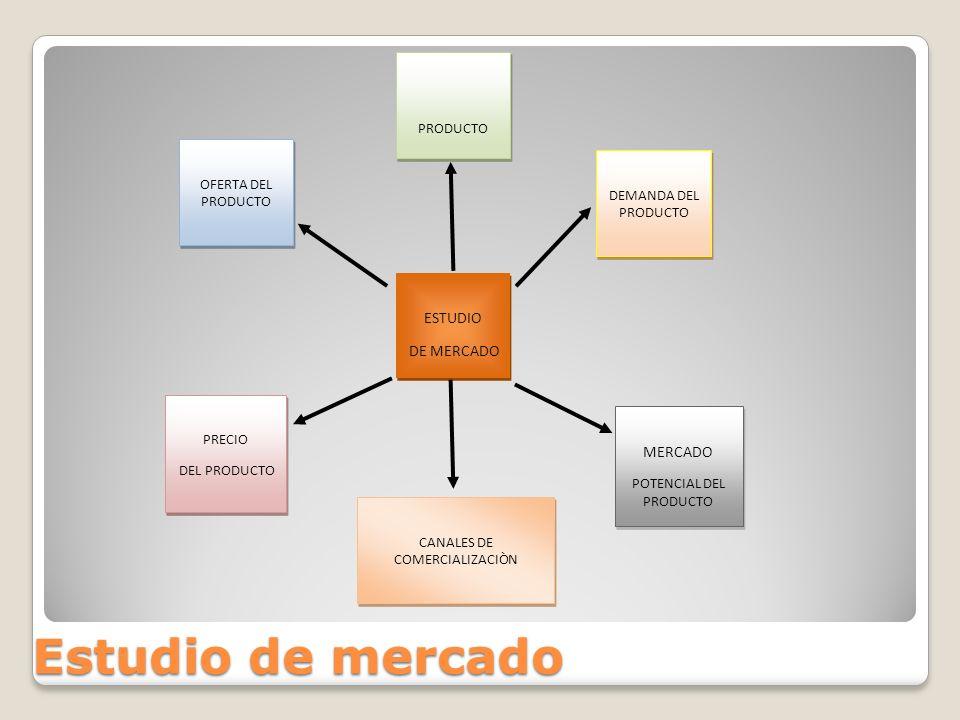 Estudio de mercado ESTUDIO DE MERCADO MERCADO PRODUCTO