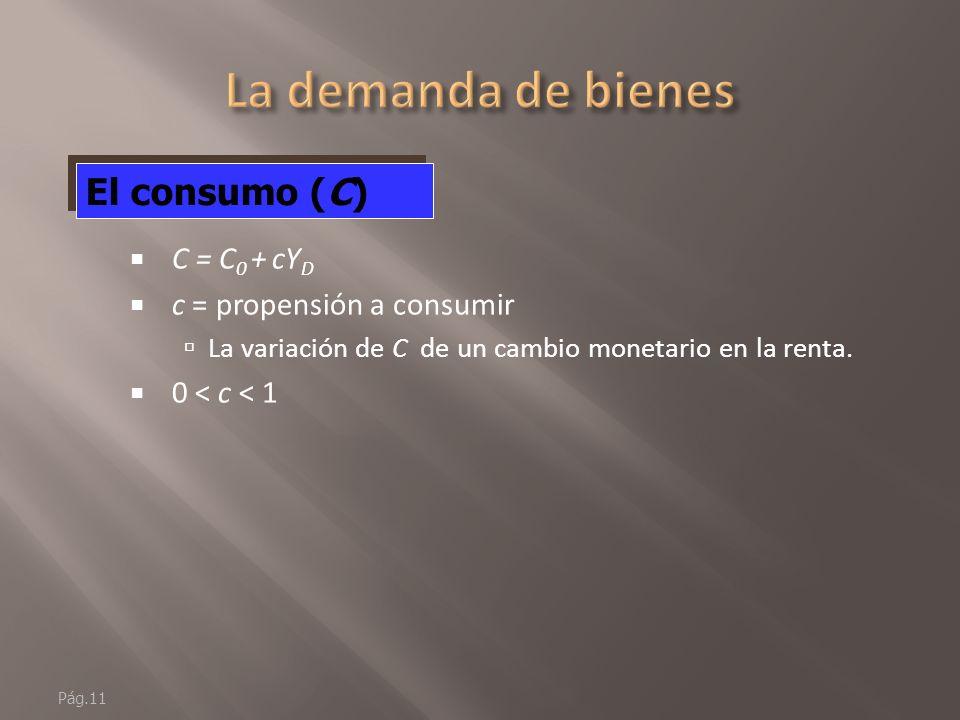 La demanda de bienes El consumo (C) C = C0 + cYD