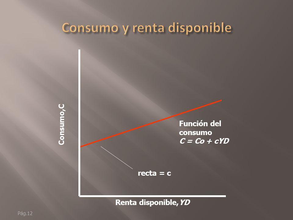 Consumo y renta disponible