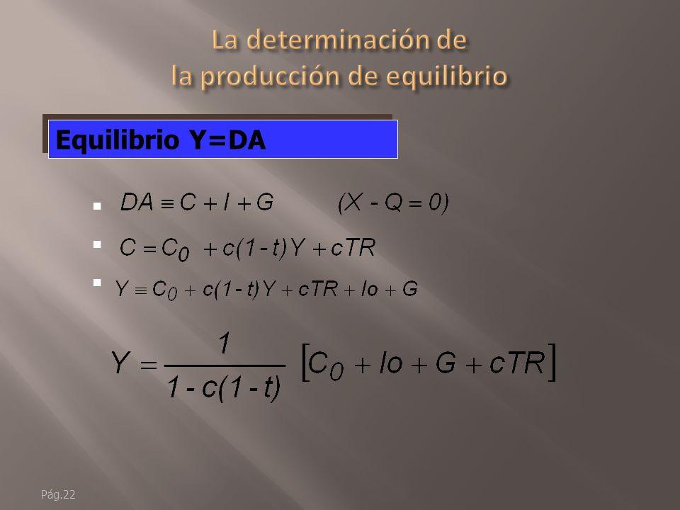 La determinación de la producción de equilibrio