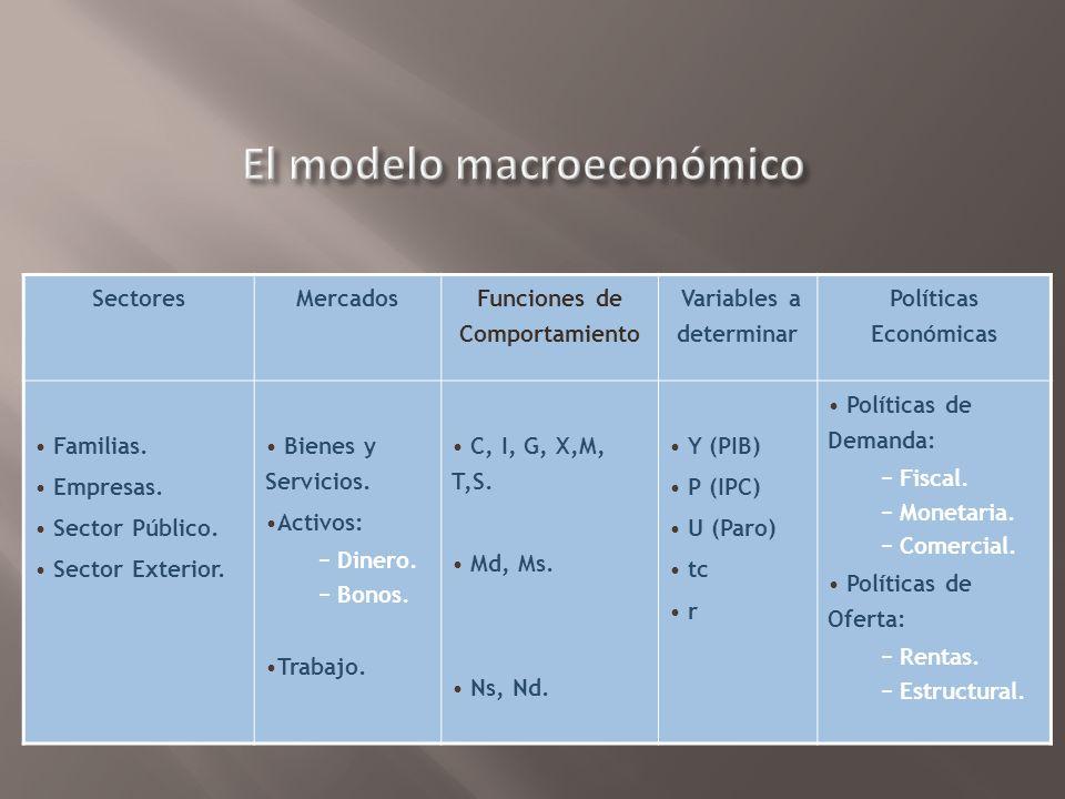 El modelo macroeconómico