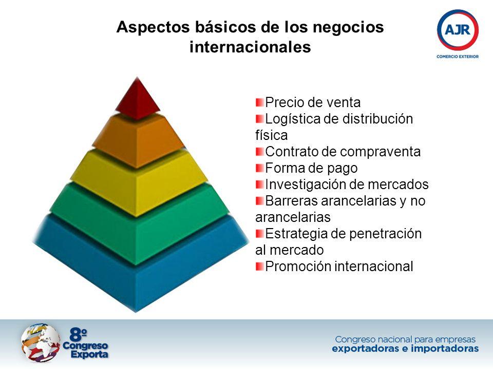 Aspectos básicos de los negocios internacionales