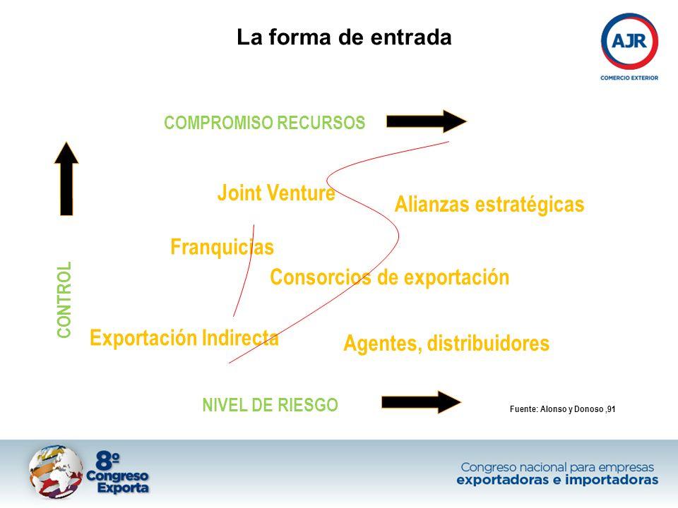 Exportación Indirecta Franquicias Consorcios de exportación
