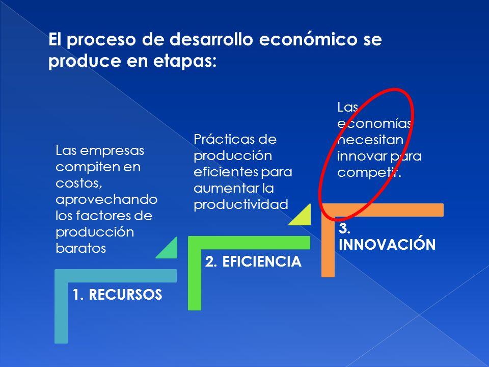El proceso de desarrollo económico se produce en etapas: