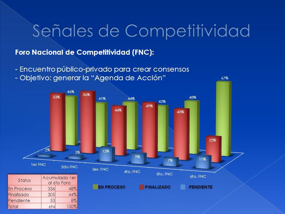 Señales de Competitividad