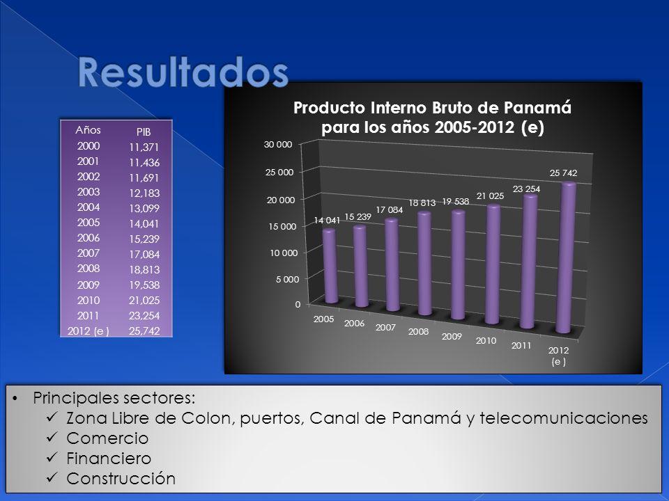 Producto Interno Bruto de Panamá para los años 2005-2012 (e)