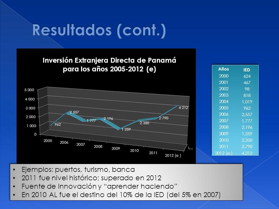 Resultados (cont.) Ejemplos: puertos, turismo, banca