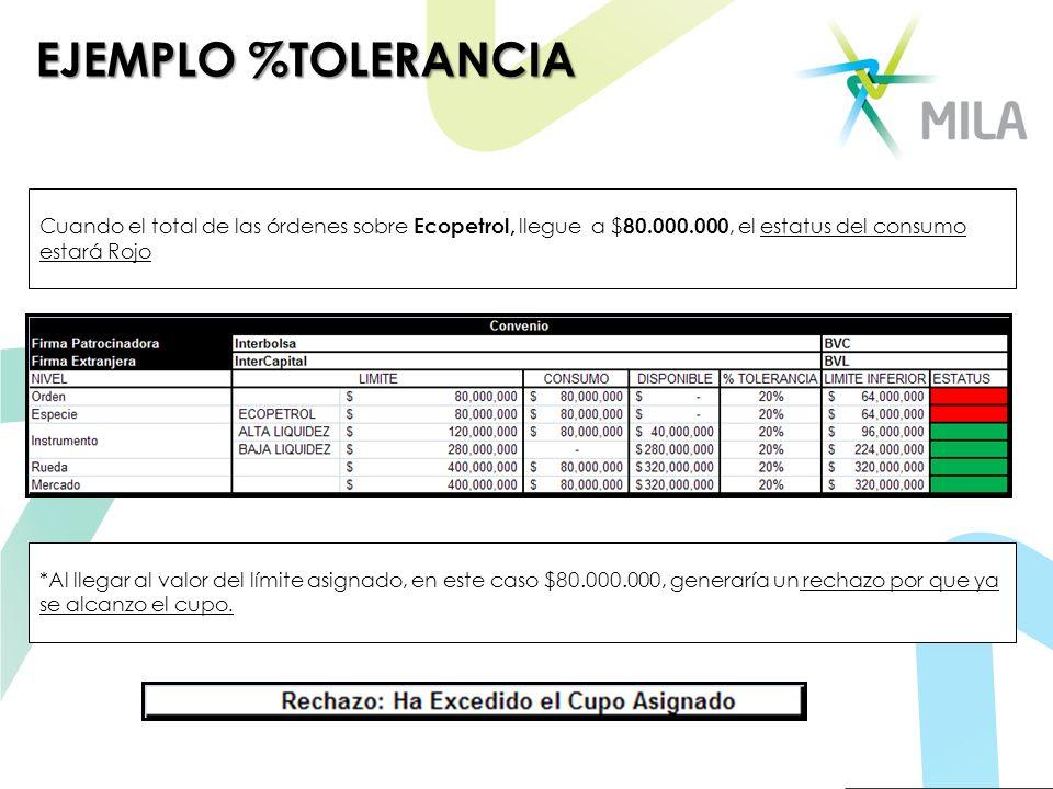 EJEMPLO %TOLERANCIA Cuando el total de las órdenes sobre Ecopetrol, llegue a $80.000.000, el estatus del consumo estará Rojo.