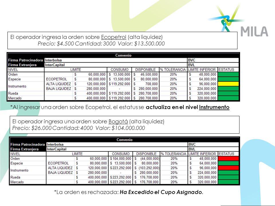 El operador ingresa la orden sobre Ecopetrol (alta liquidez)