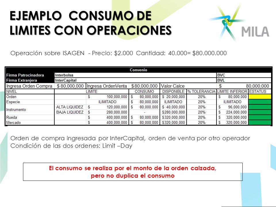 EJEMPLO CONSUMO DE LIMITES CON OPERACIONES