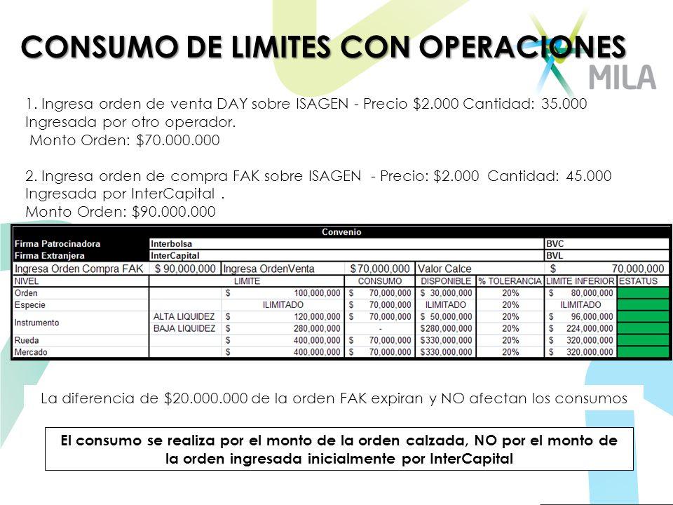 CONSUMO DE LIMITES CON OPERACIONES