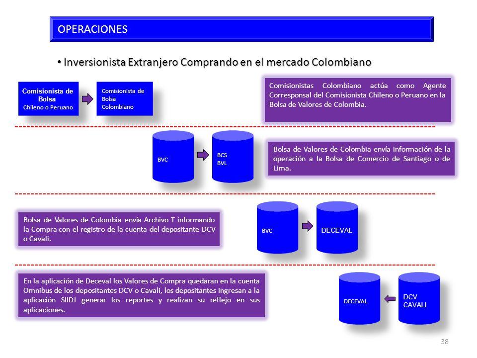 Inversionista Extranjero Comprando en el mercado Colombiano