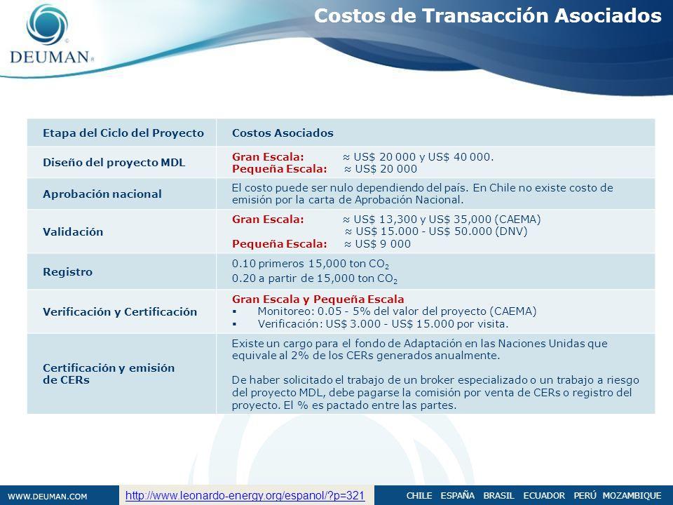Costos de Transacción Asociados