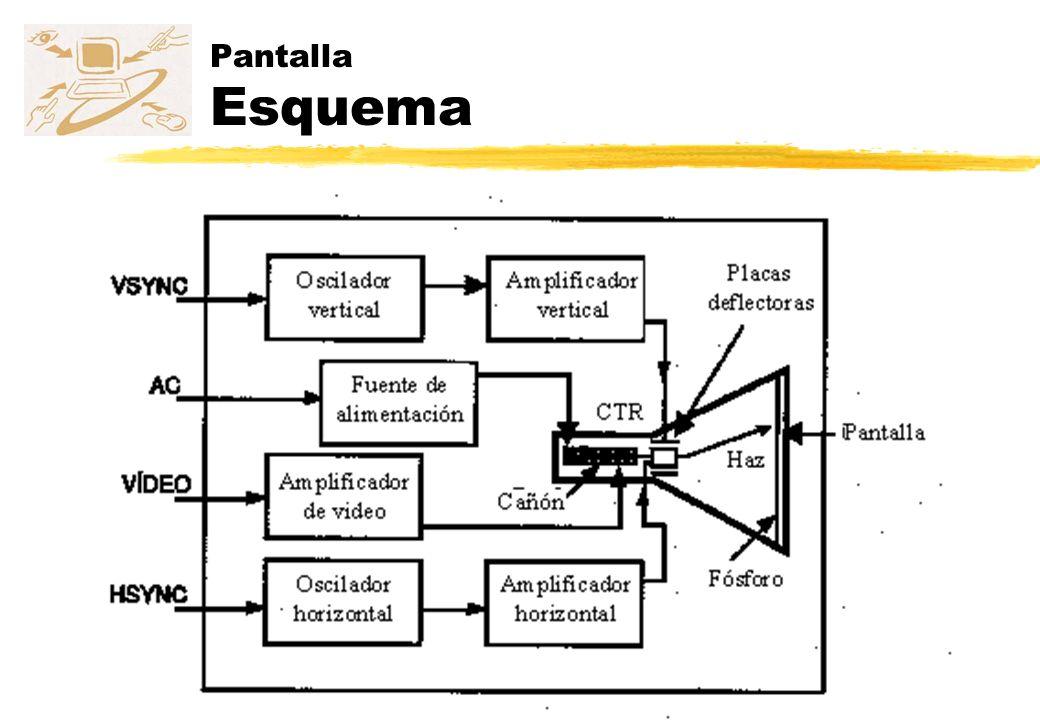 Pantalla Esquema