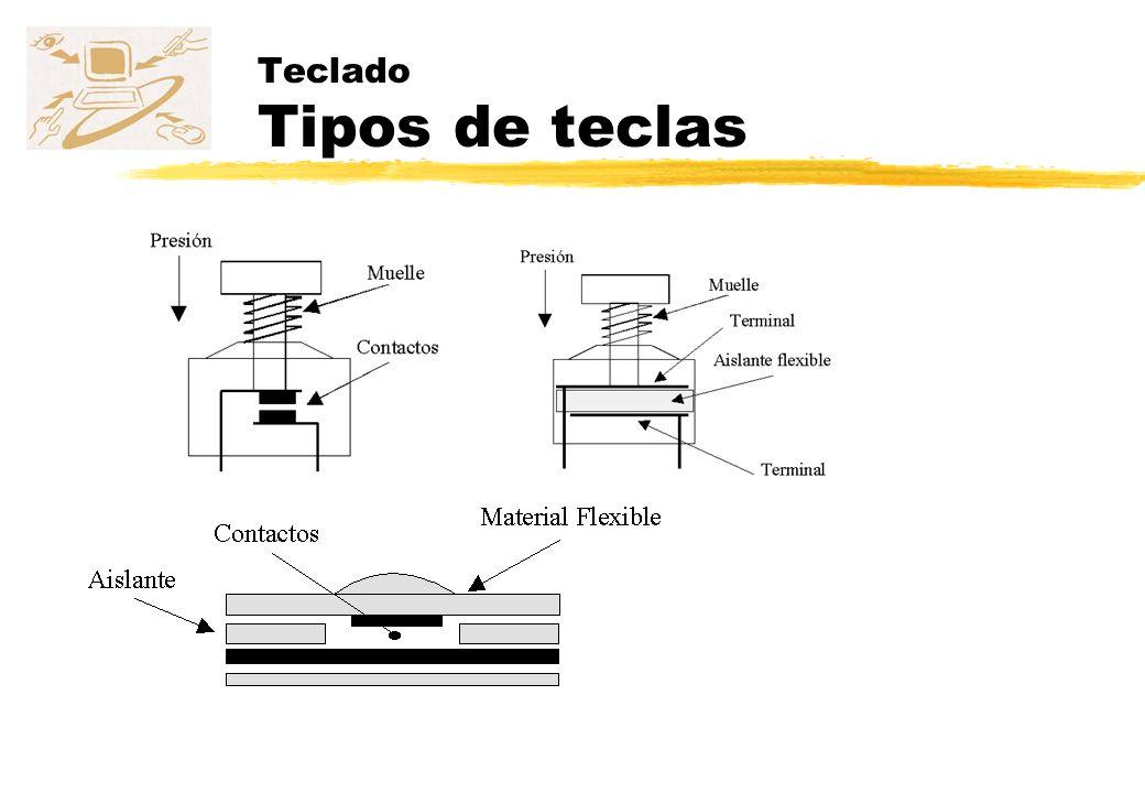 Teclado Tipos de teclas