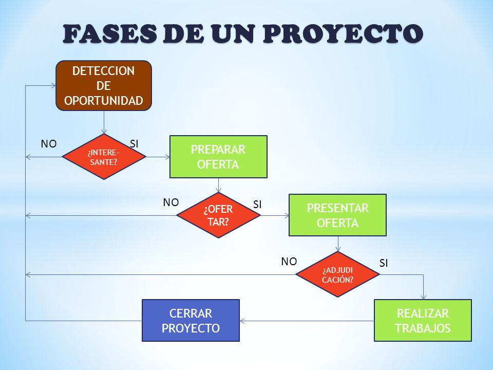FASES DE UN PROYECTO DETECCION DE OPORTUNIDAD NO SI PREPARAR OFERTA NO