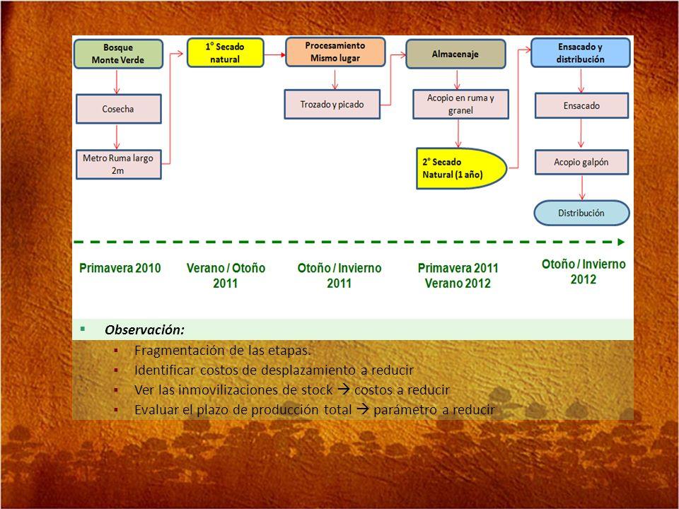 Fragmentación de las etapas.