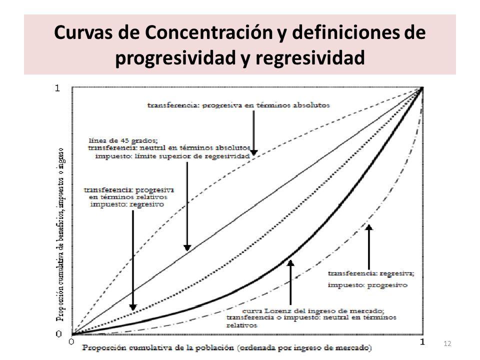 Curvas de Concentración y definiciones de progresividad y regresividad
