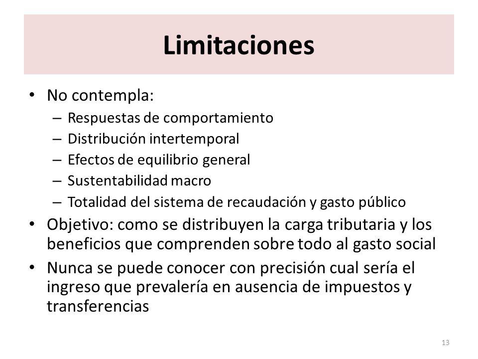 Limitaciones No contempla: