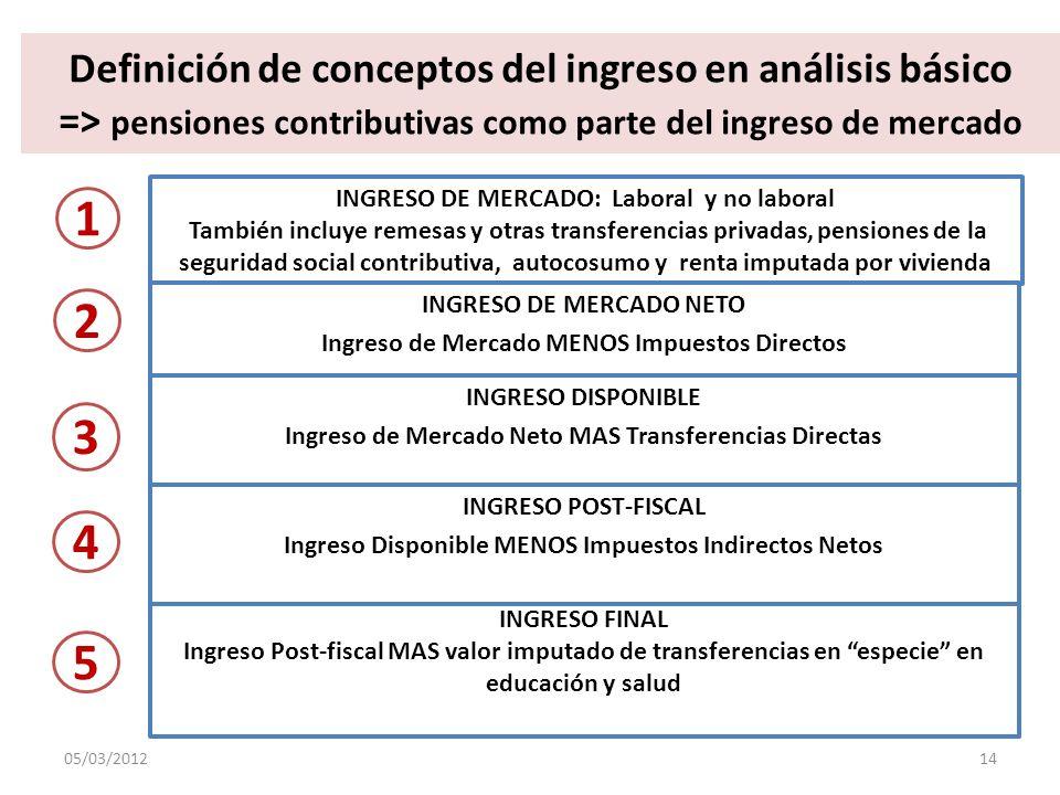 Definición de conceptos del ingreso en análisis básico => pensiones contributivas como parte del ingreso de mercado