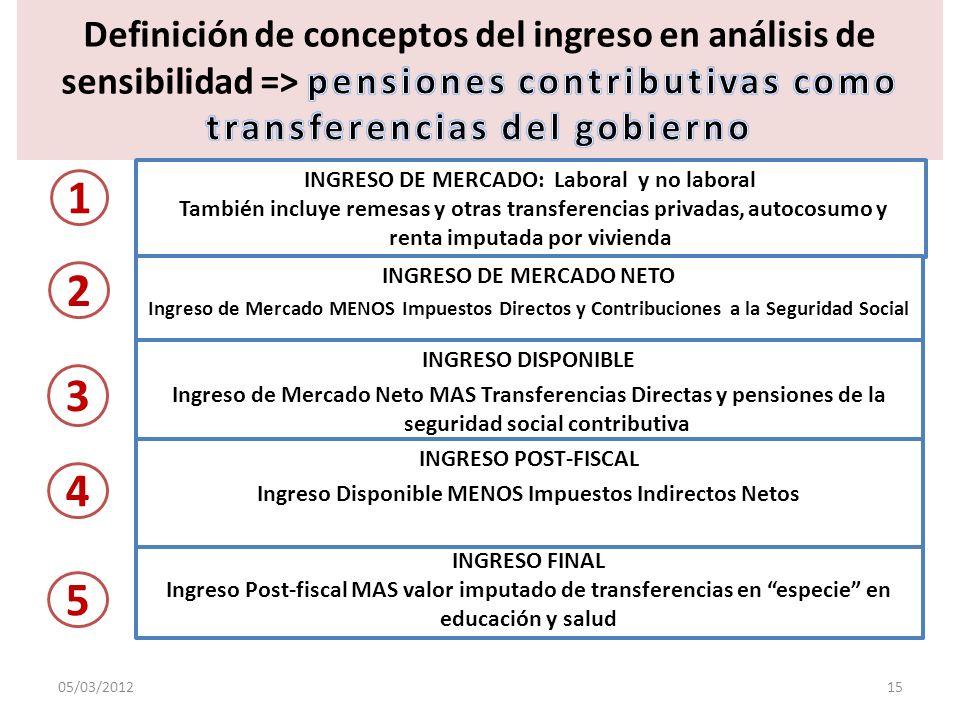 Definición de conceptos del ingreso en análisis de sensibilidad => pensiones contributivas como transferencias del gobierno