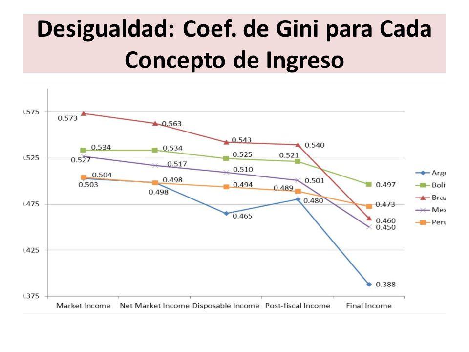 Desigualdad: Coef. de Gini para Cada Concepto de Ingreso